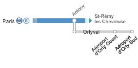 RER B Orly